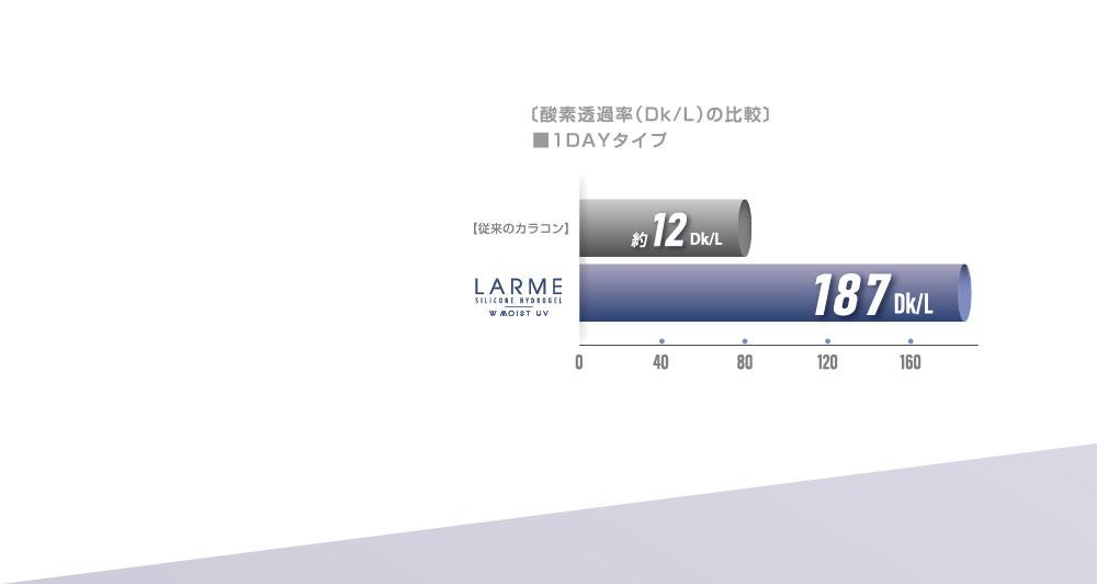 〔酸素透過率(Dk/L)の比較〕■1DAYタイプ