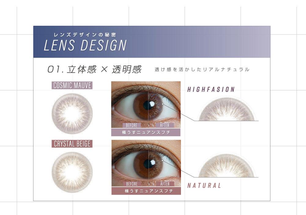 レンズデザインの秘密